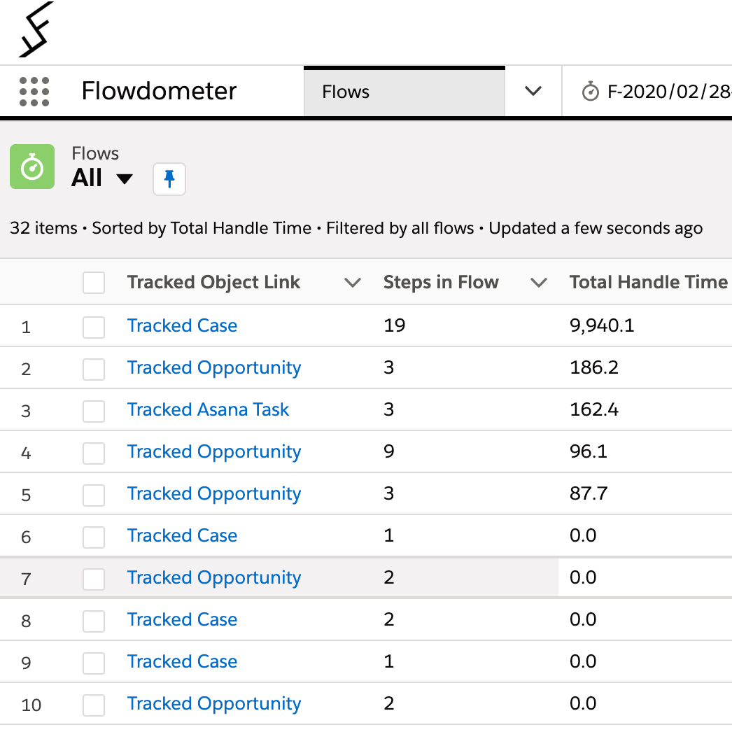 Time Tracking for Status in Salesforce