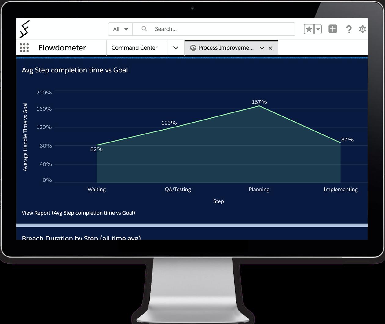 Stage SLA time tracking visualization