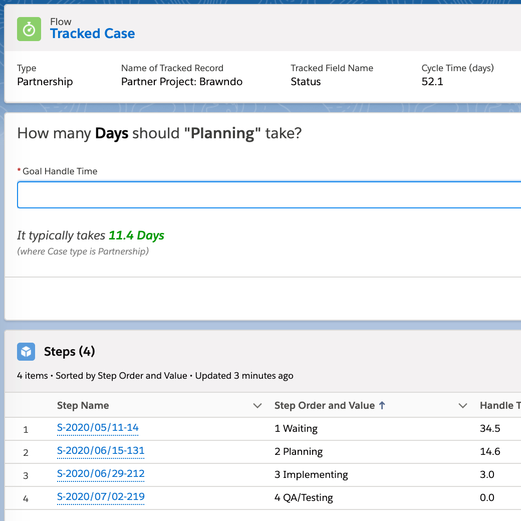 Expectation setting in Salesforce