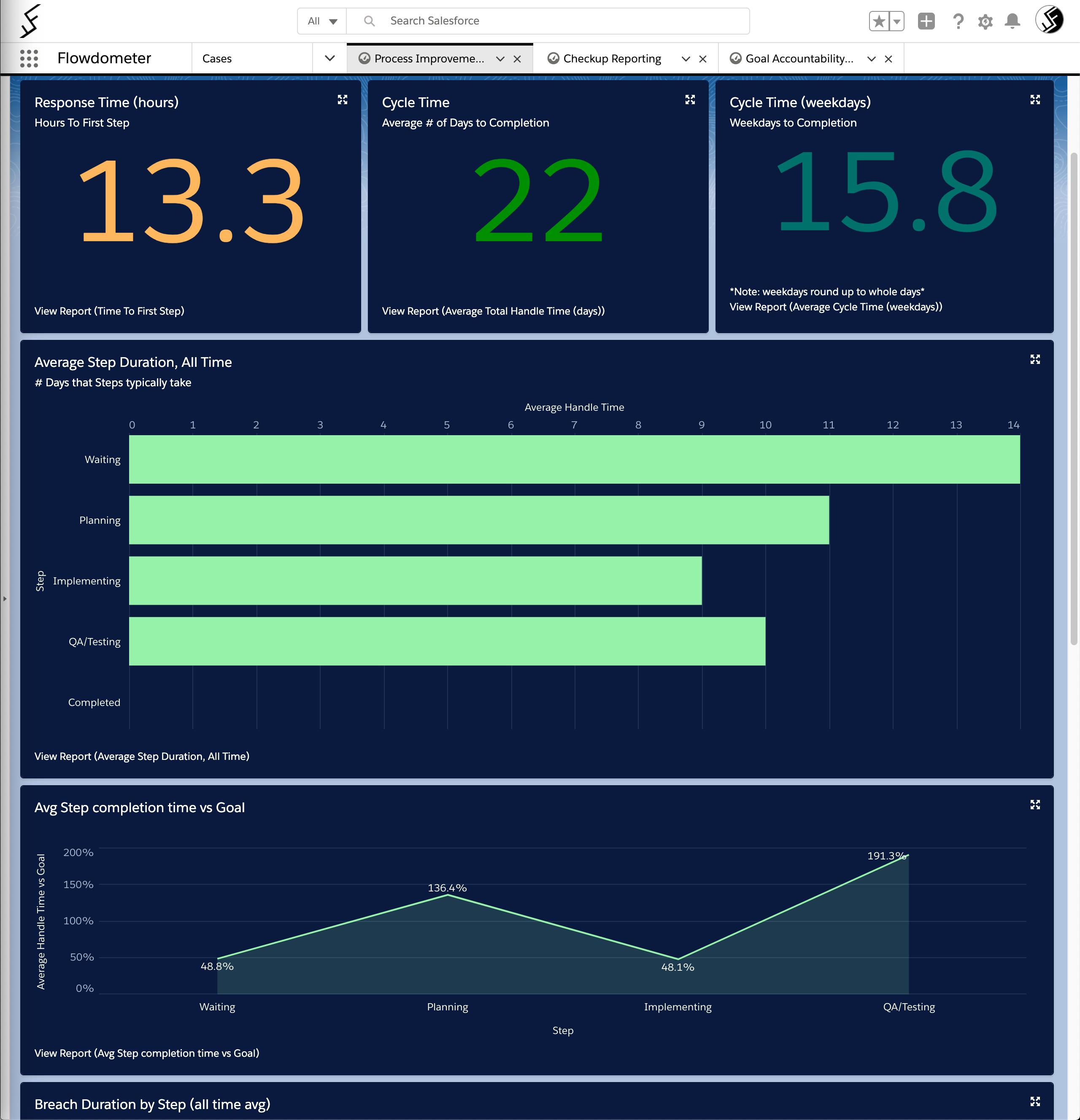 Process improvement and  finding bottlenecks in Salesforce