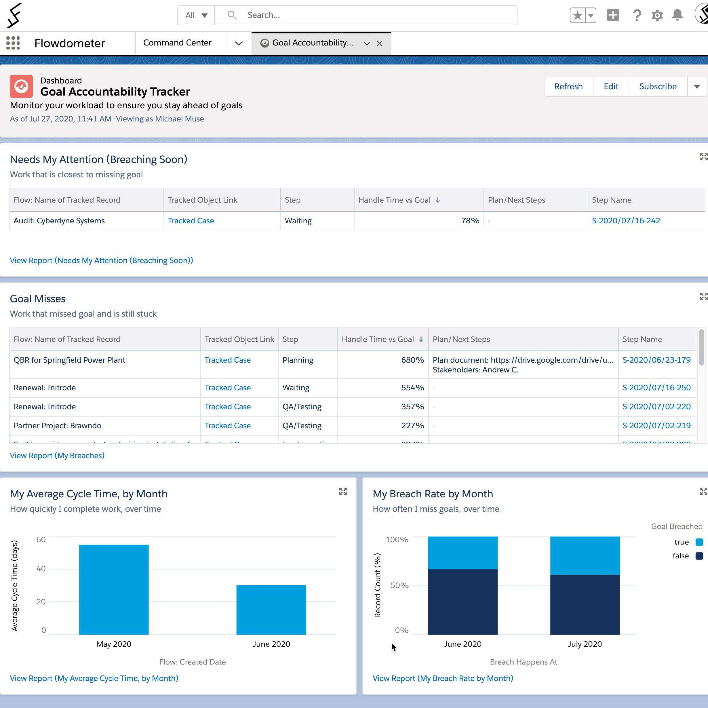 SLA Goal Accountability Salesforce dashboard