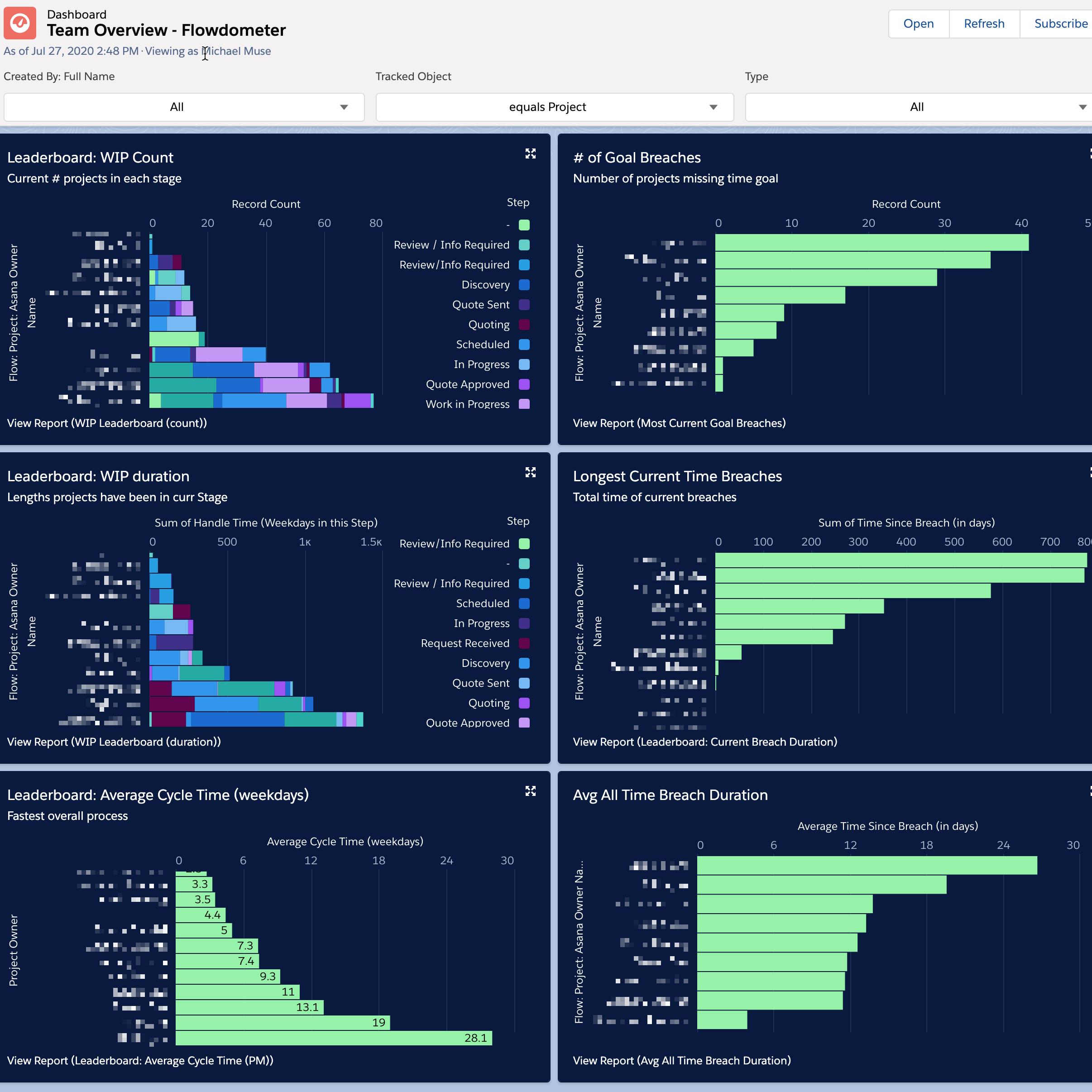SLA leaderboards in Salesforce