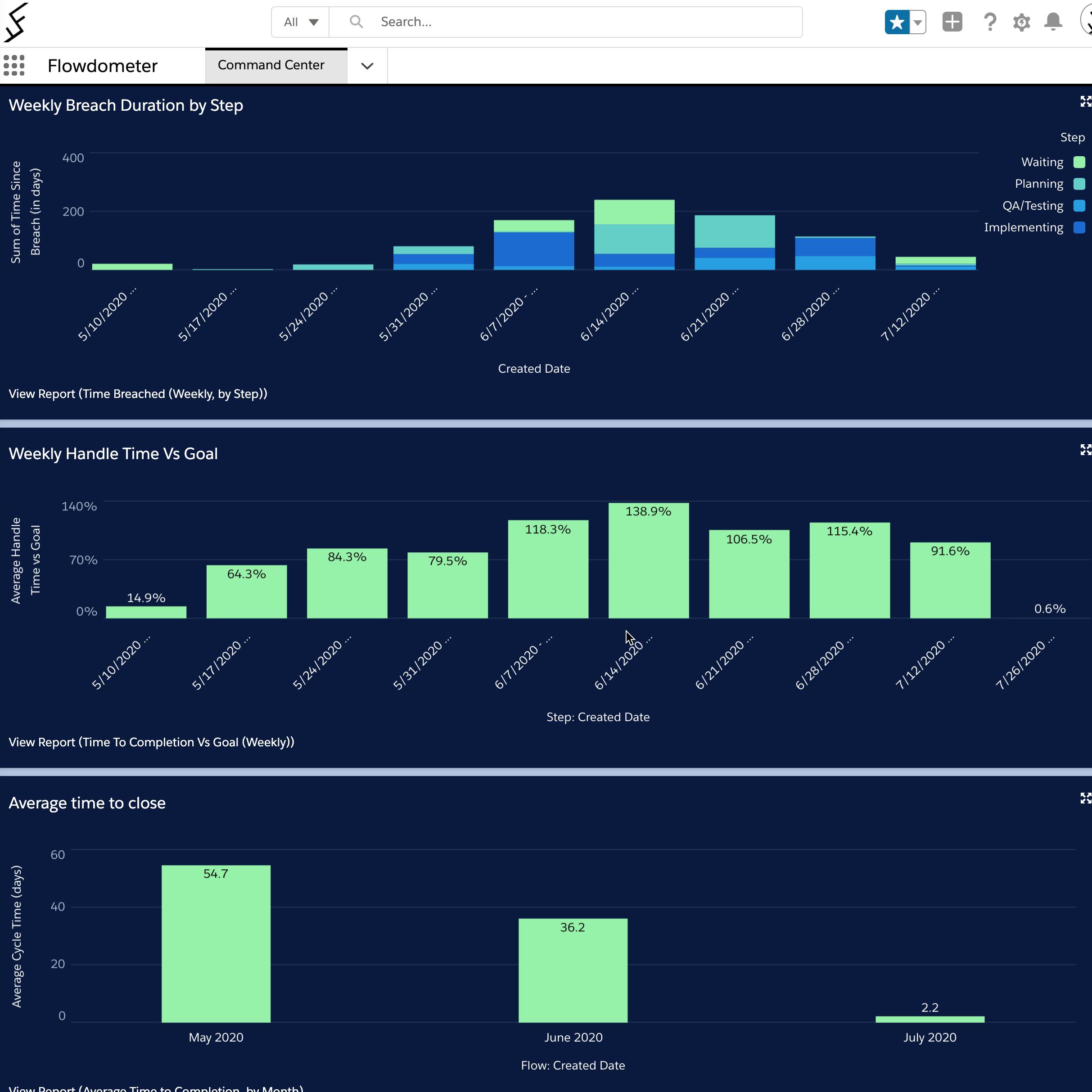 weekly SLA dashboard in Salesforce
