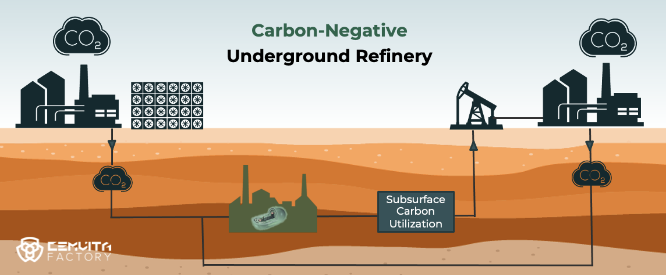 a carbon negative underground refinery infographic that shows you where the process starts and ends