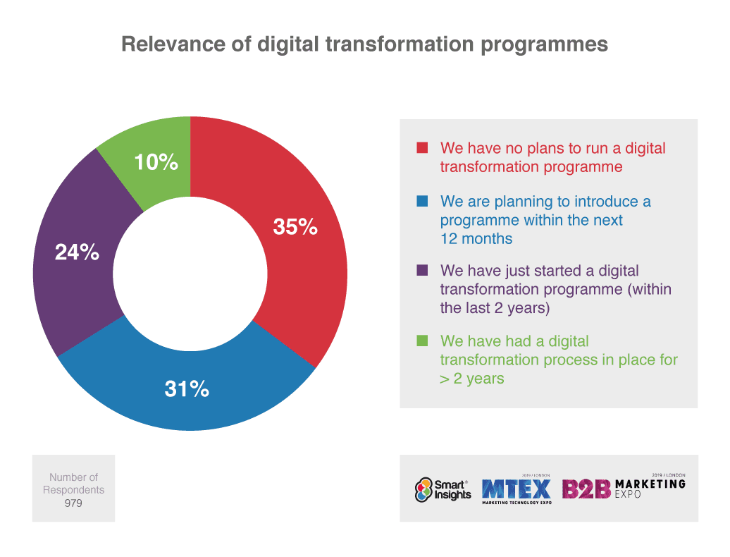 Digital Transformation research