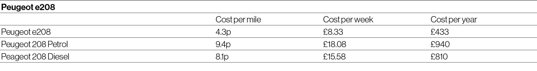 Cost of running e208 car