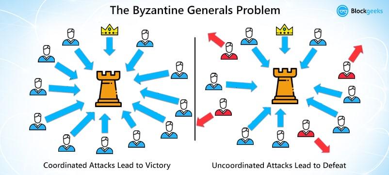 byzantines generals problem