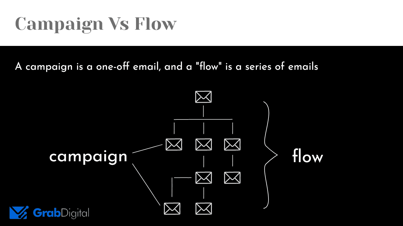 "a ""campaign"" is a one-off email, and a ""flow"" is a series of emails"