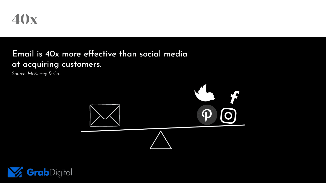 """email is 40x more effective than social media at acquiring customers,"" represented by an email on one side of a balance, and social medias on the other"