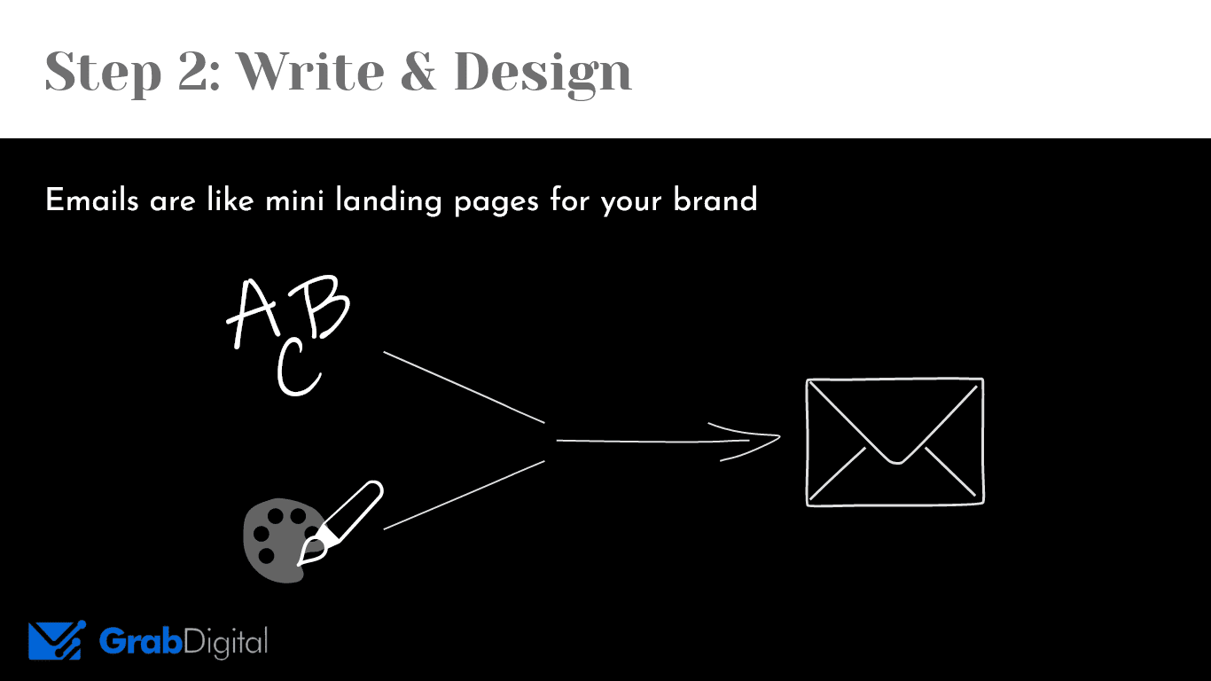 emails are like mini landing pages for your brand. image features writing + design becoming an email