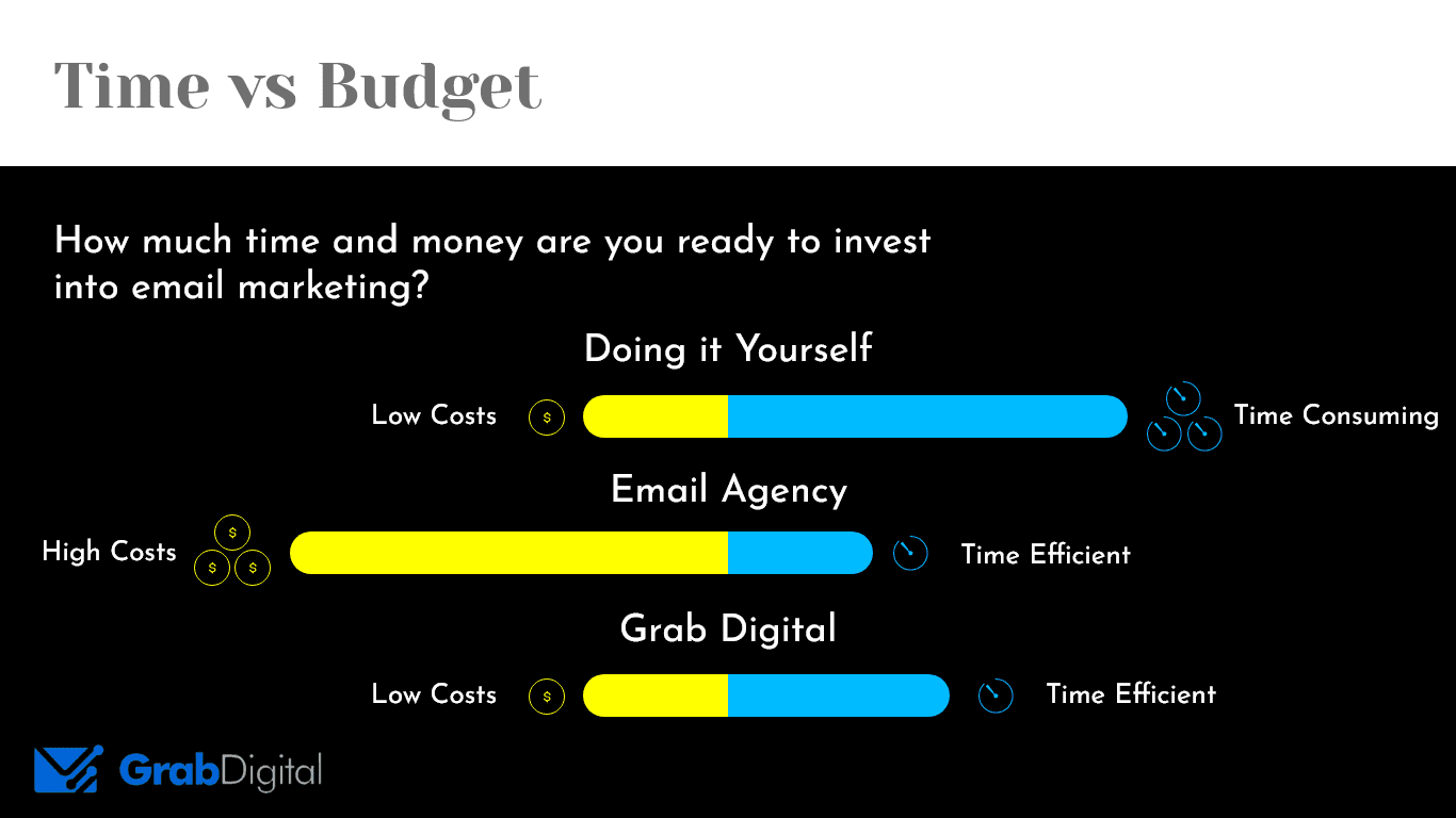 representation of time vs budget using bar graphs. high time low cost to do it yourself, low time low cost to hire Grab Digital, and low time high cost to hire an agency