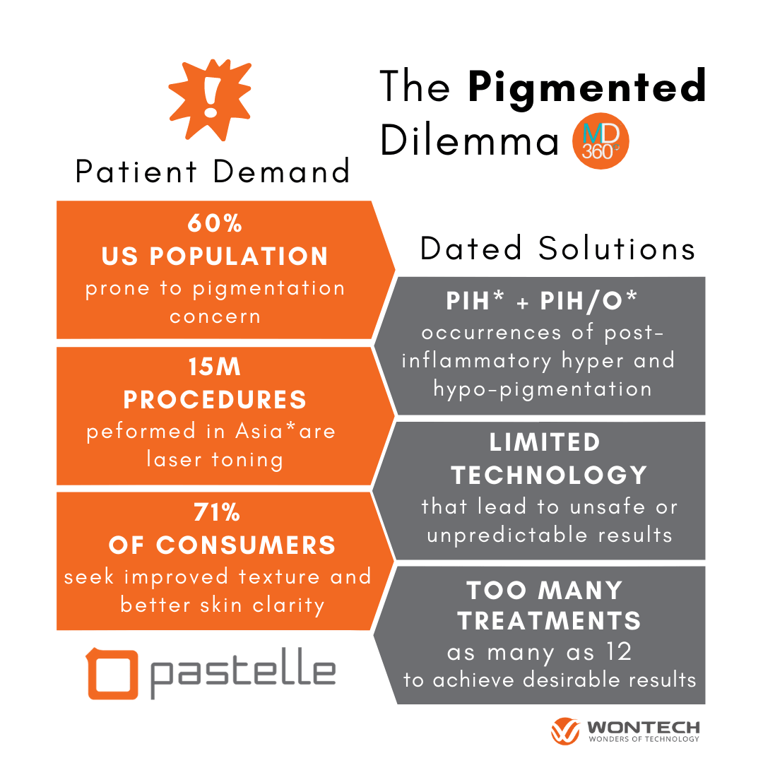 The Pigmented Dilemma