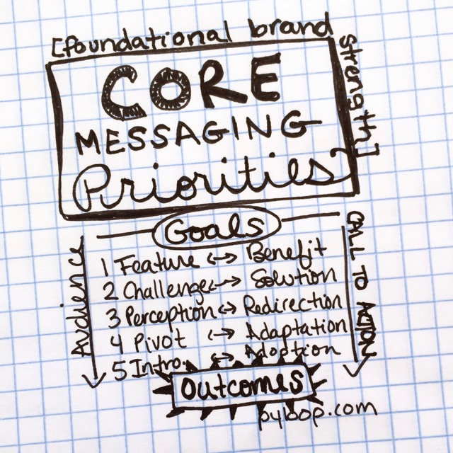 What are core messaging priorities?