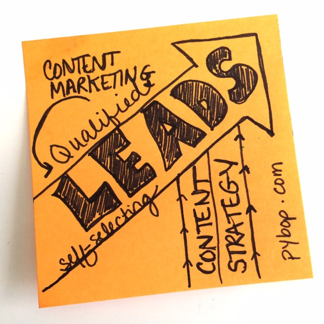 Can a content marketing strategy help increase qualified leads?