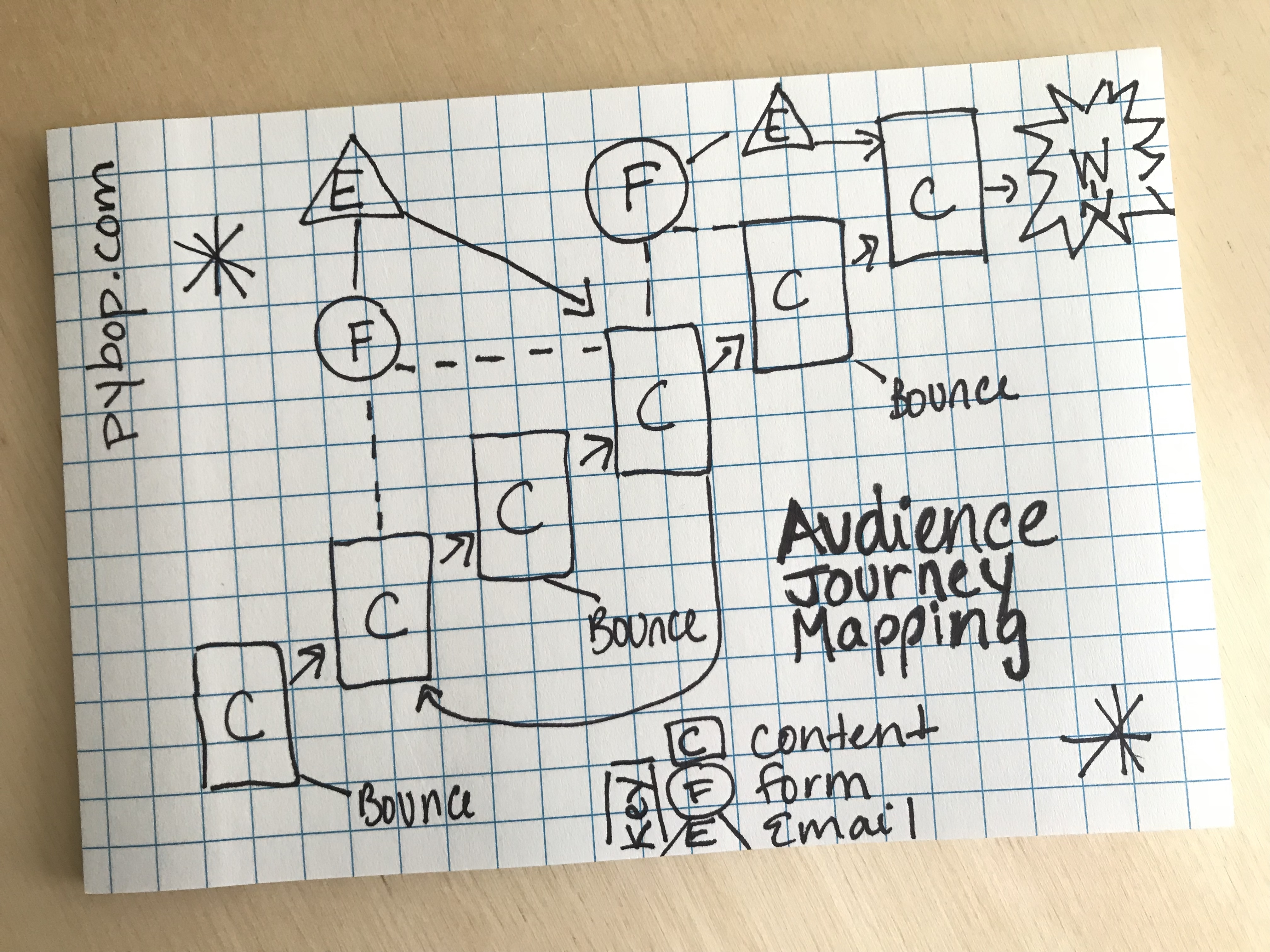 What does an audience journey map entail?