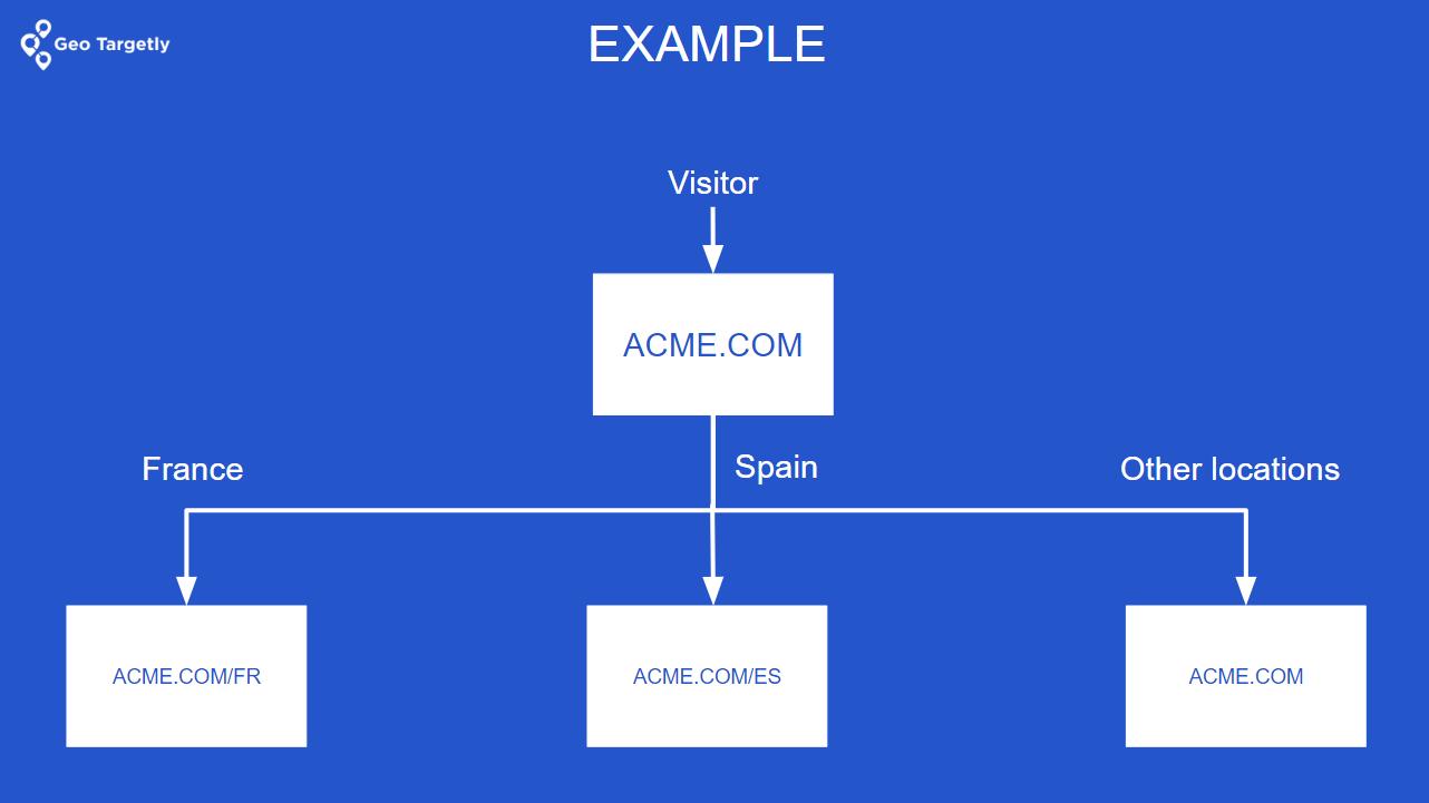 Change website language