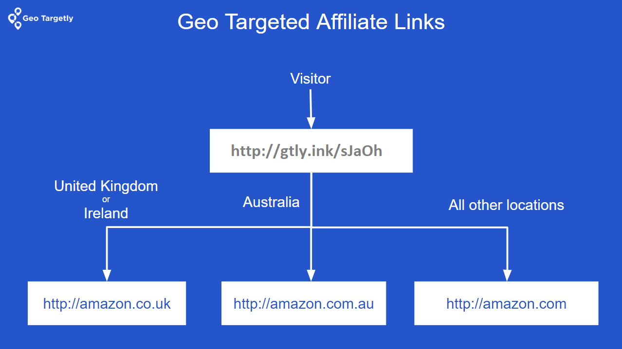 how do geo targeted affiliate links work