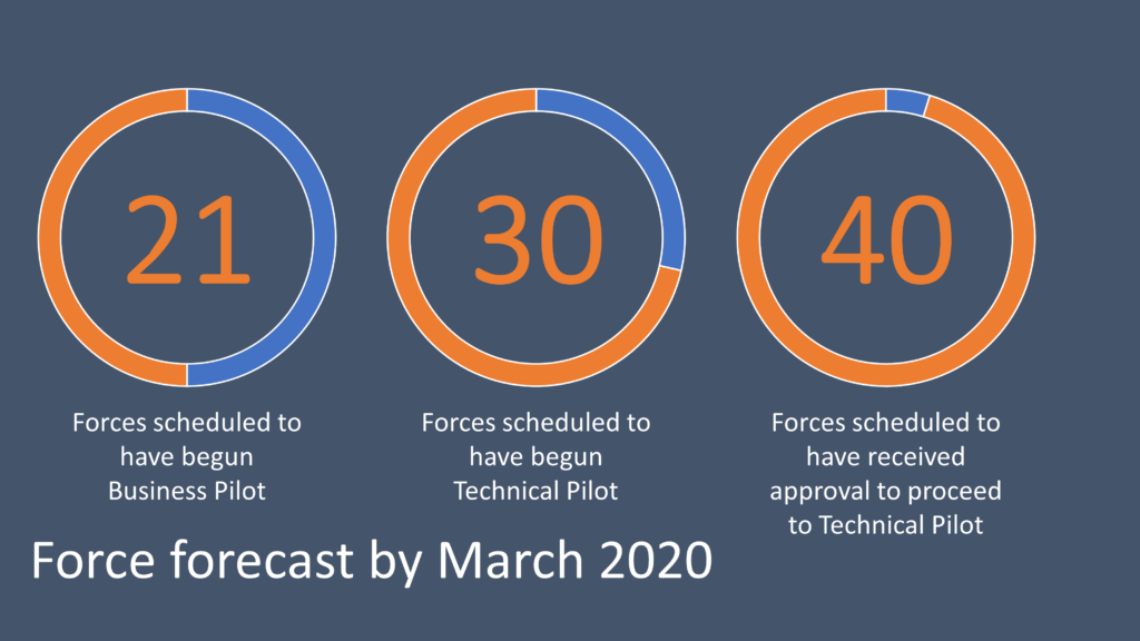 Change never stops, that's why we're giving forces the tools to help them transform
