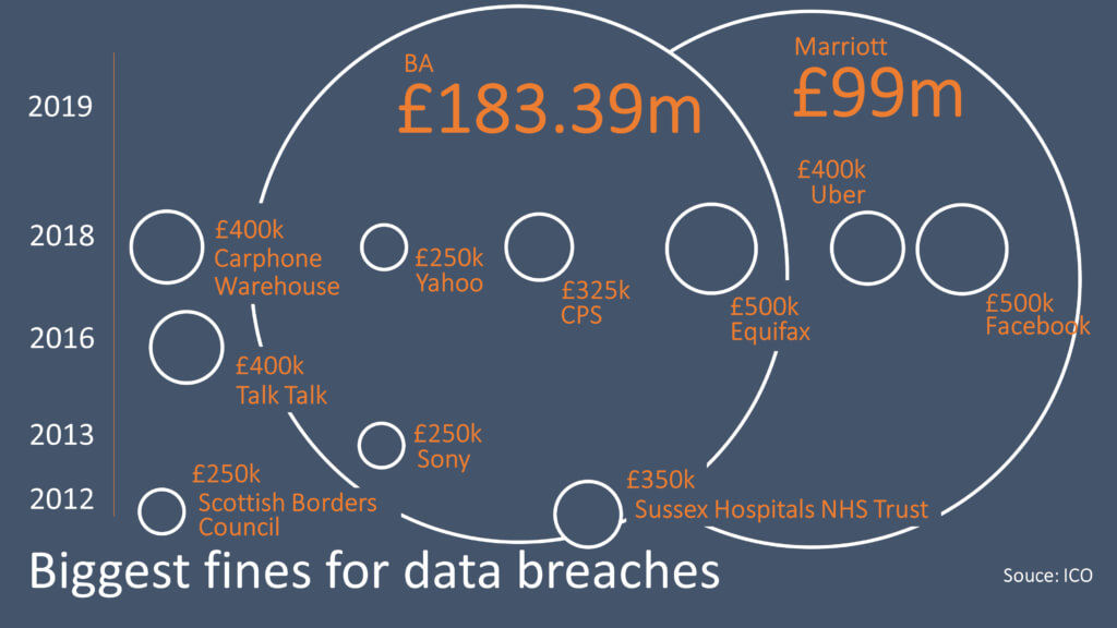 Fines for Data breeches