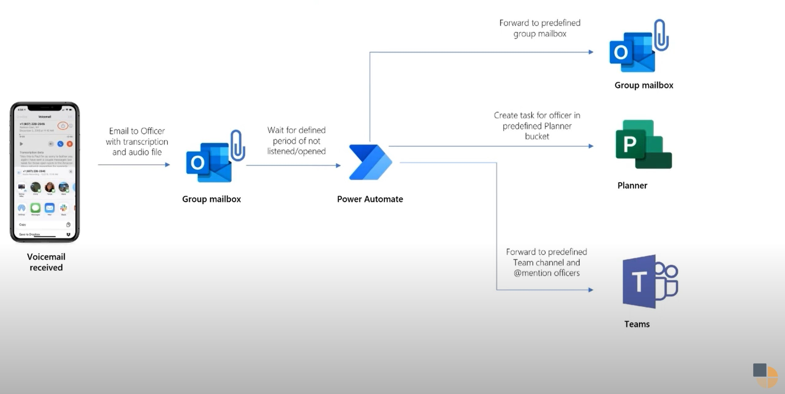An example workflow on PowerAutomate