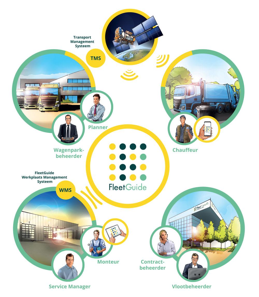 FleetGuide software voor realtime fleetmanagement