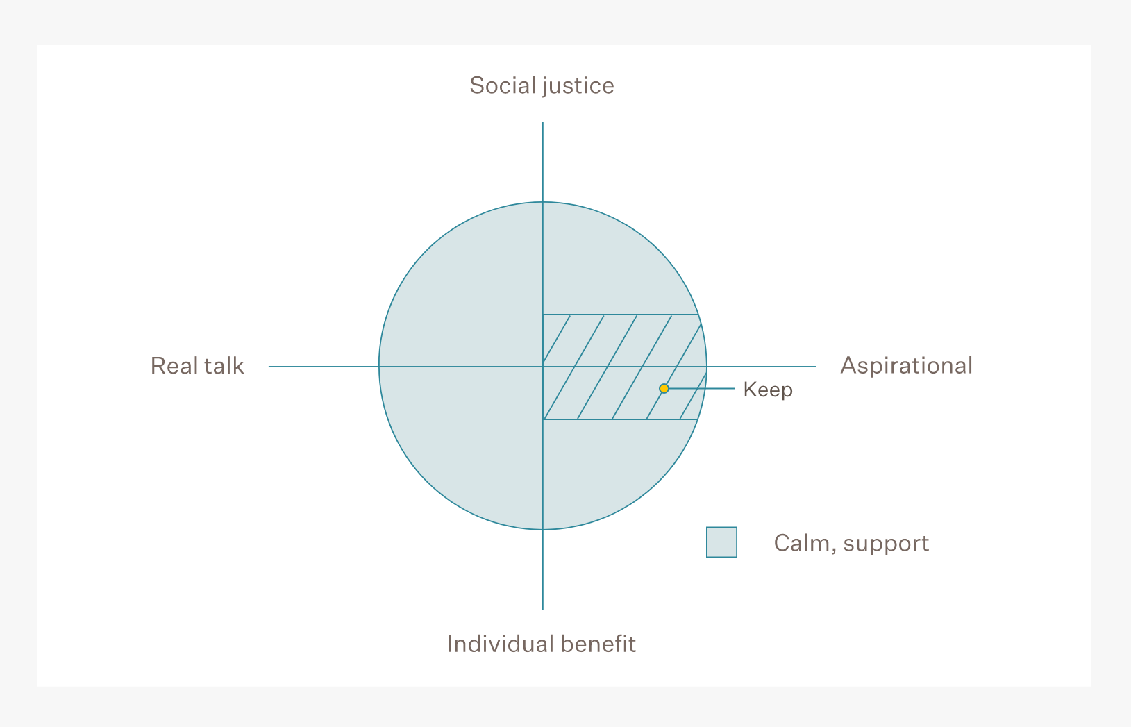 Creative principles chart