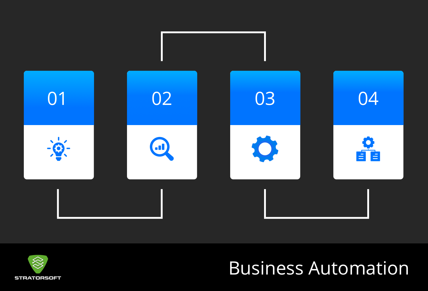 Business Automation in 4 Steps Graphic