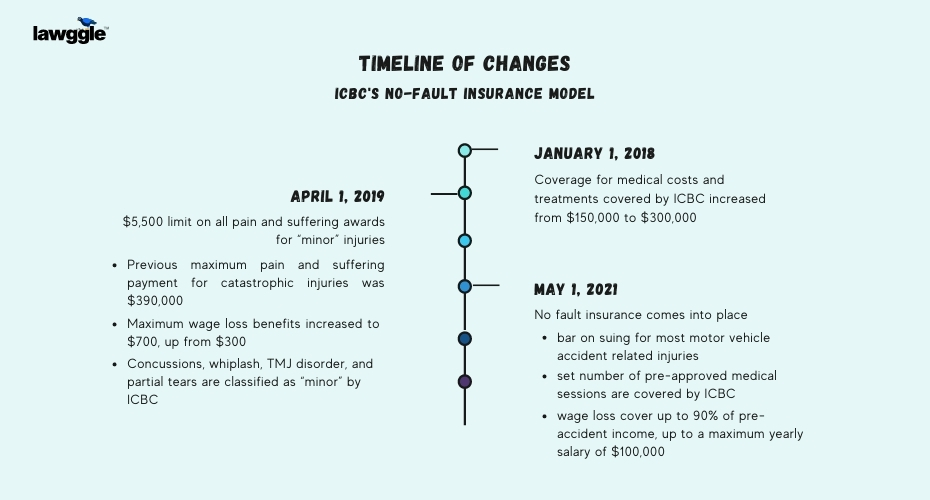A graphic of the timeline of changes made for ICBC's new No-Fault insurance model.