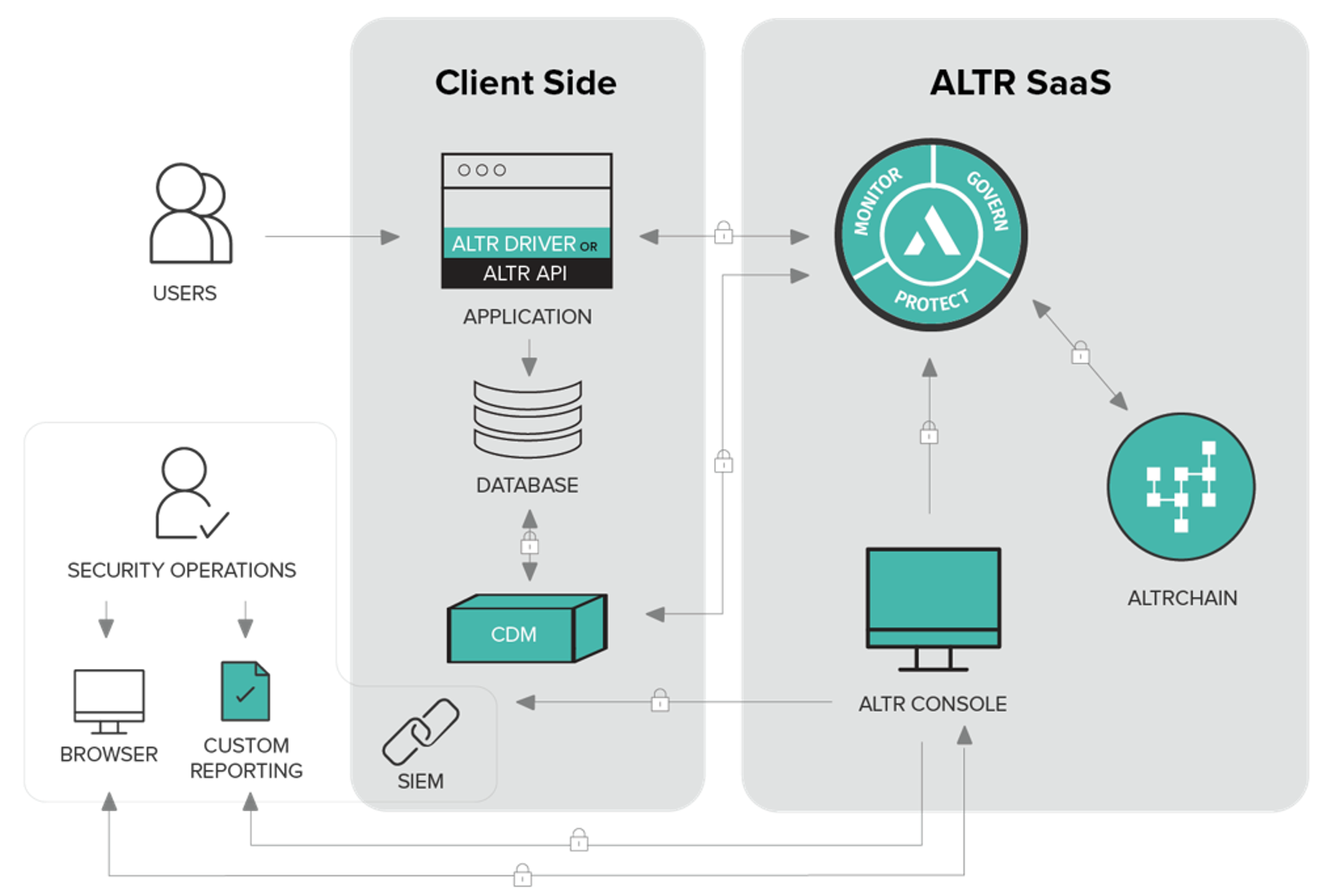 Diagram - How ALTR Works