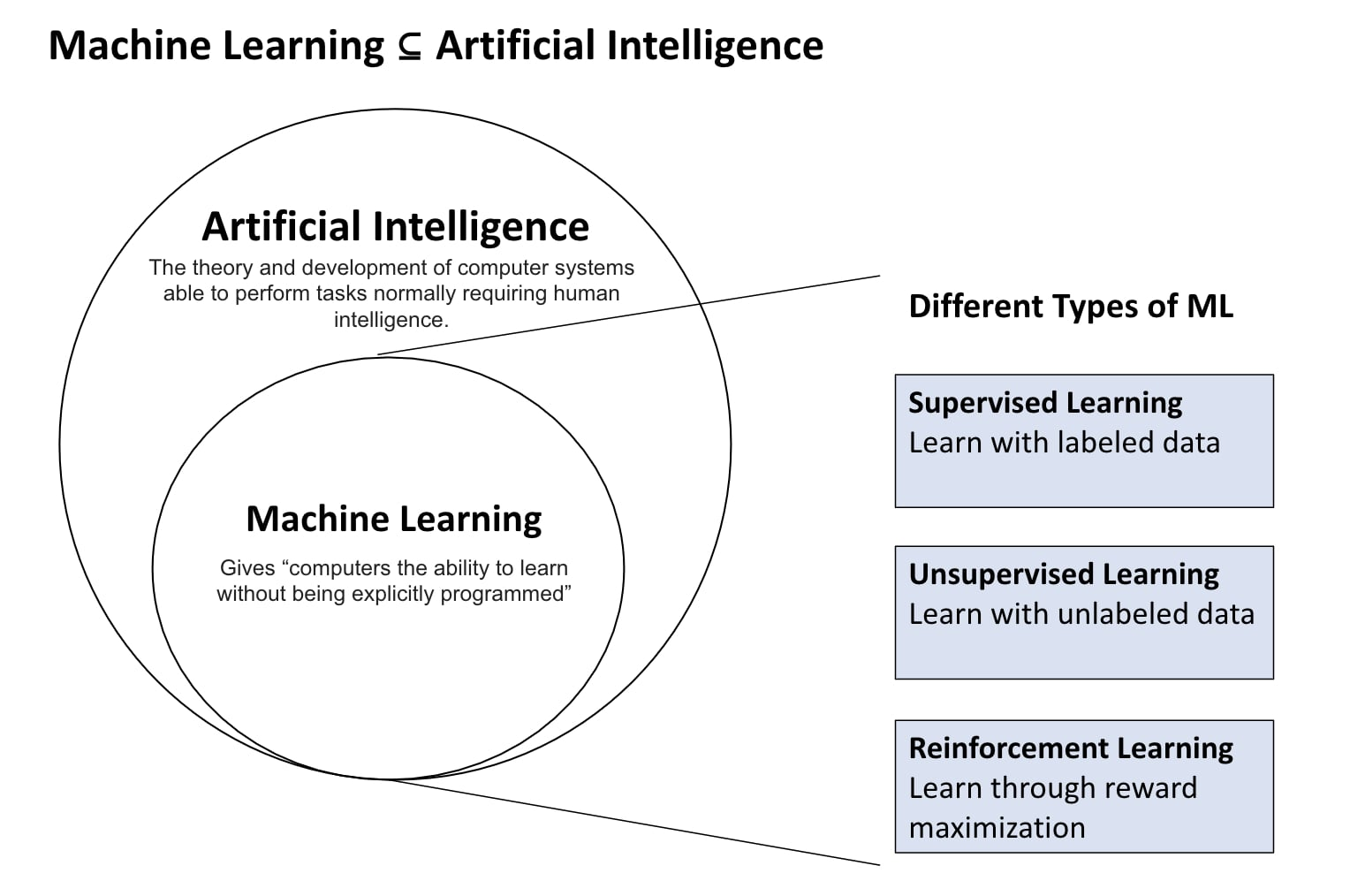 Illustration: Machine Learning is a subset of Artificial Intelligence. There are three types of ML: Supervised Learning, Unsupervised Learning and Reinforcement Learning.