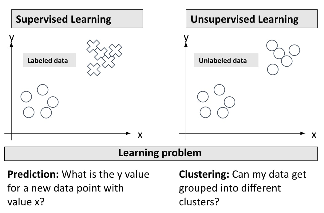 The goal of supervised learning is to make predictions based on a training set of labeled data. The goal of unsupervised learning is to cluster unlabeled data.