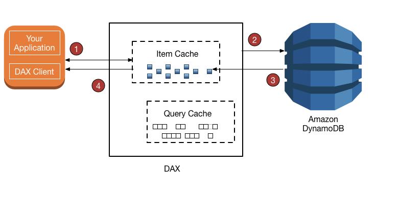 DynamoDB: optimizacion y diseño.