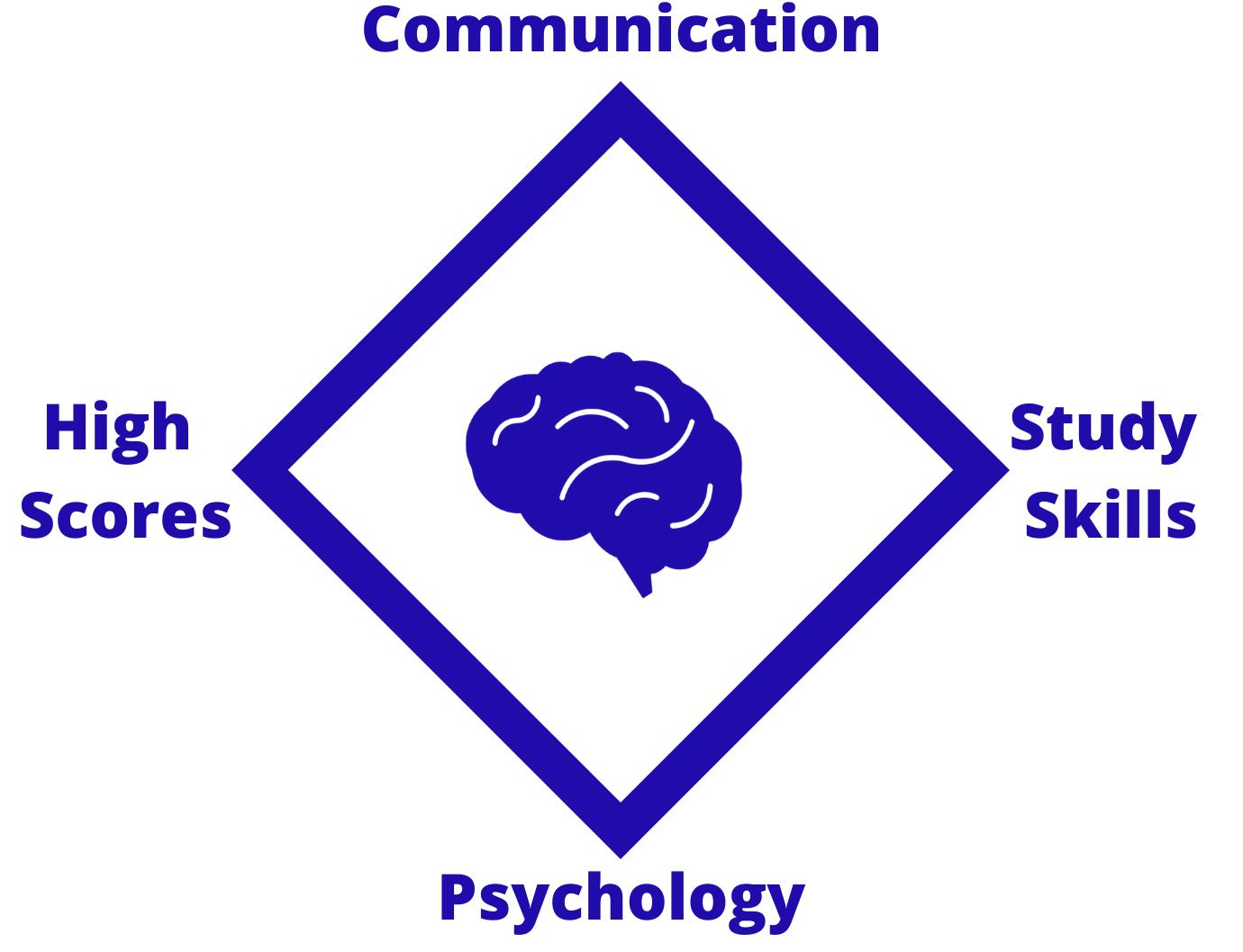 KIS hires tutors based on High Scores, Communication, Study Skills, Psychology