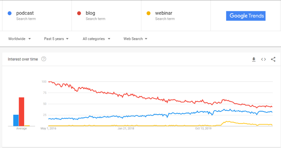 Podcast-trend-compared-to-webinar-and-blogs-google-trends