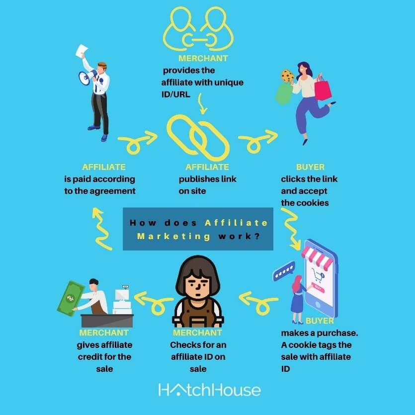 how-does-affiliate-marketing-work