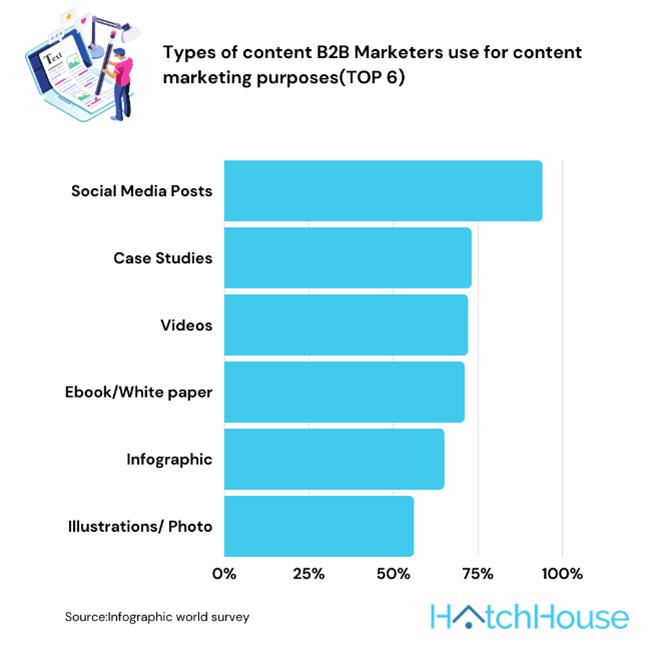 content marketing b2b marketing using infographic