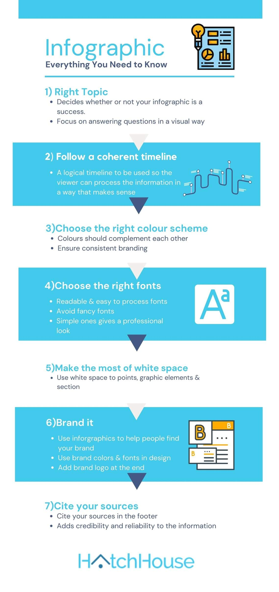 everything you need to know about infographic