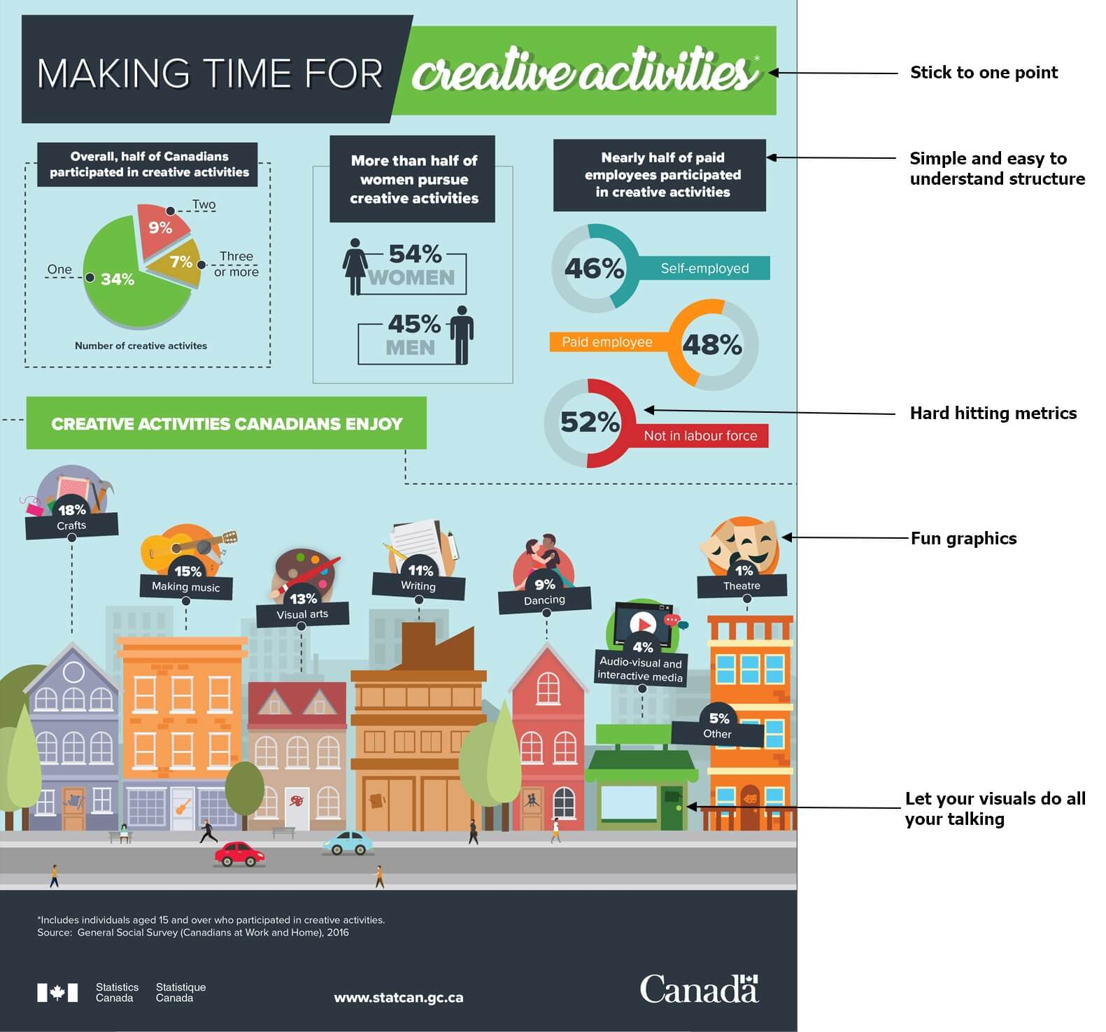 Essential elements of infographic explained