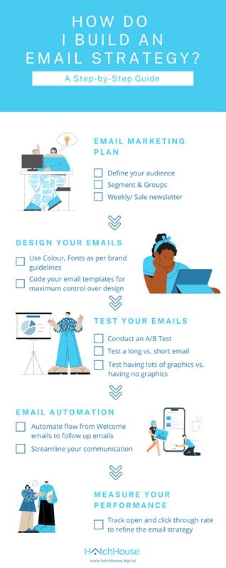 email-marketing-strategy-explained
