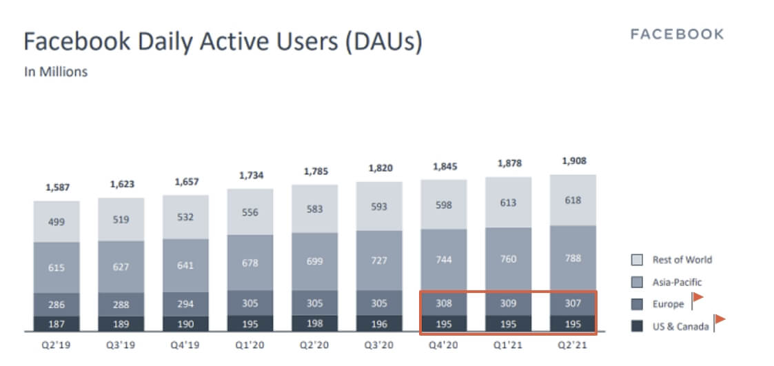 Facebook Daily active users declined in Europe, US & Canada