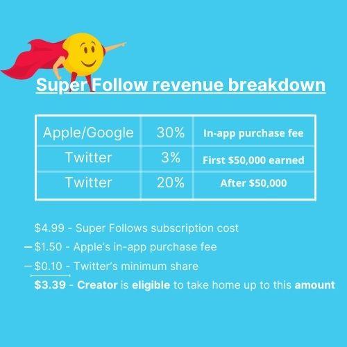 Twitter Super Follow Revenue Breakdown