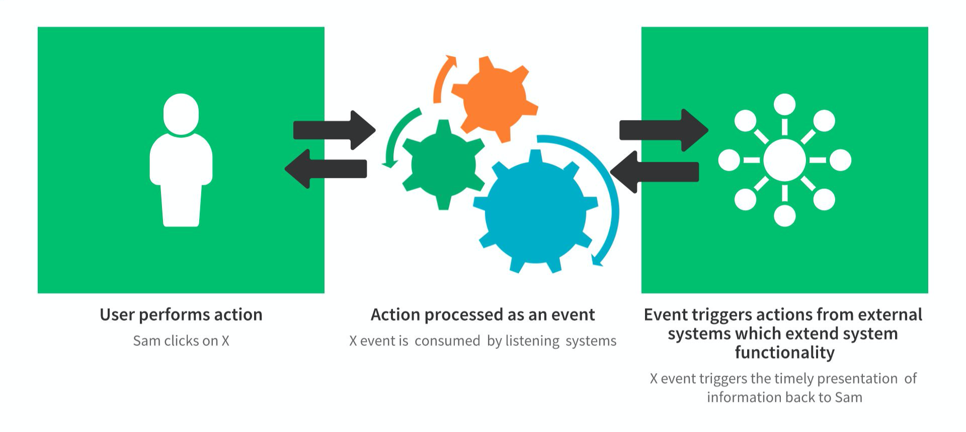 Event-Driven Architecture (EDA) helps promote event-driven user communication