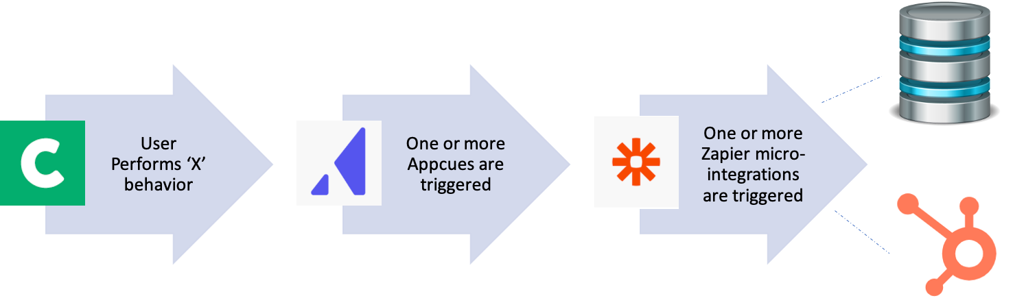 Combining Appcues + Zapier increases event-based communication capability
