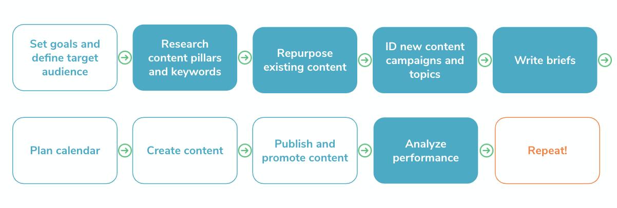 Content Marketing Workflow