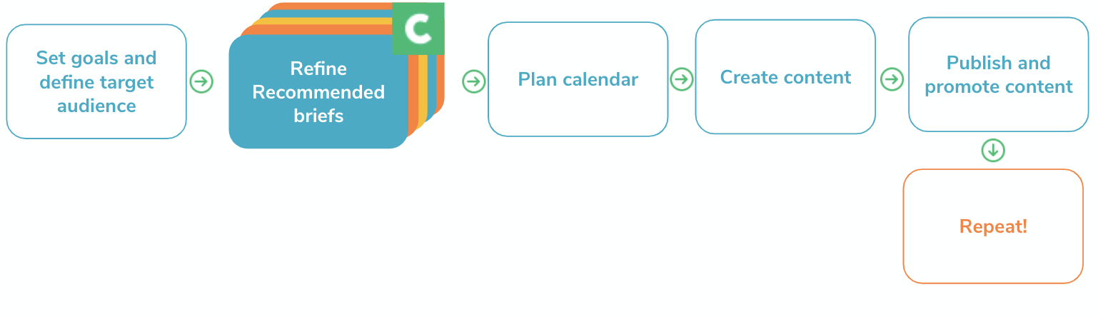 Cobomba's Cotent Marketing Workflow