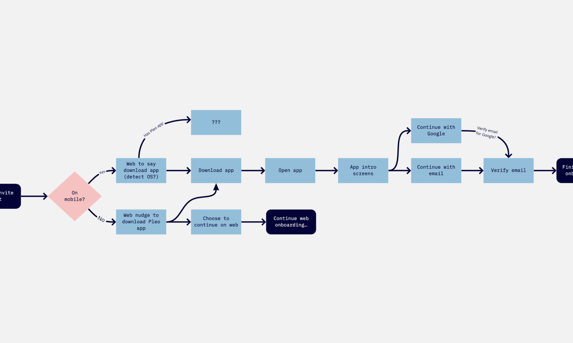 The onboarding flow chart