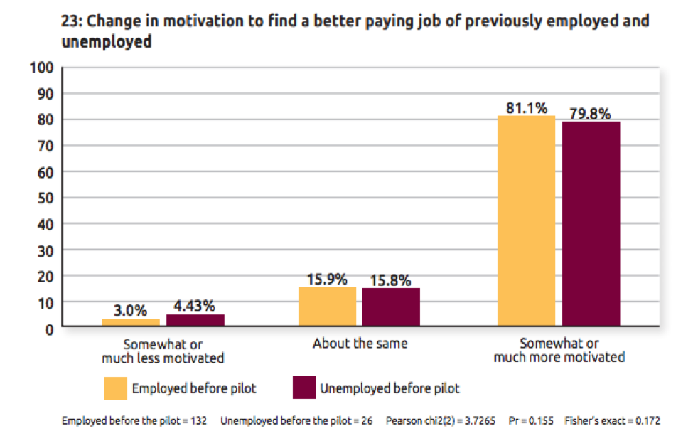 Chart displaying change in motivation to find a better job