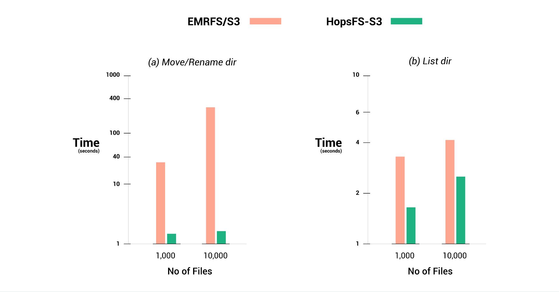 HopsFS: 100x Times Faster than AWS S3 - Logical Clocks