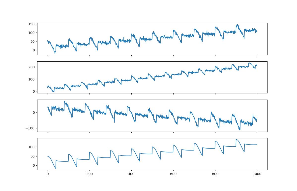 Sensor Data Sample