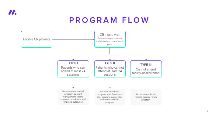 Hybrid CR Program Flow Diagram